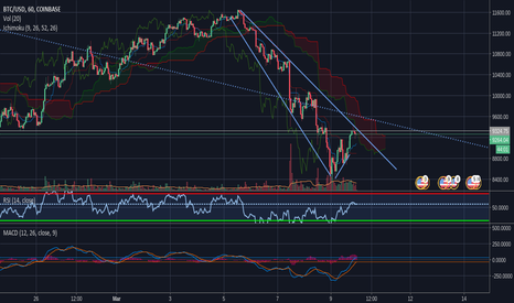 BTCUSD: BTC-USD | Coinbase/GDAX | Stuck In This Hourly Channel | Short |
