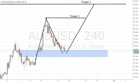 AUDUSD: AUDUSD LONG 4hr