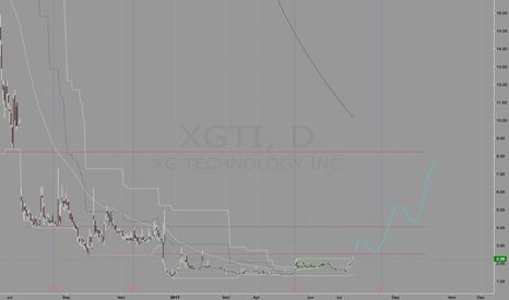XGTI: XGTI Long
