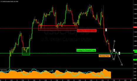 USDCAD: USDCAD: Sitting at a Decision Point