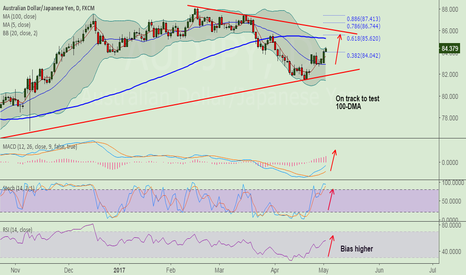 AUDJPY: AUD/JPY on track to test 100-DMA, stay long