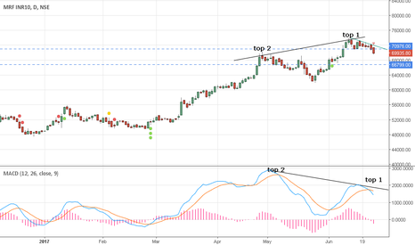 MRF: Short on MRF with divergence