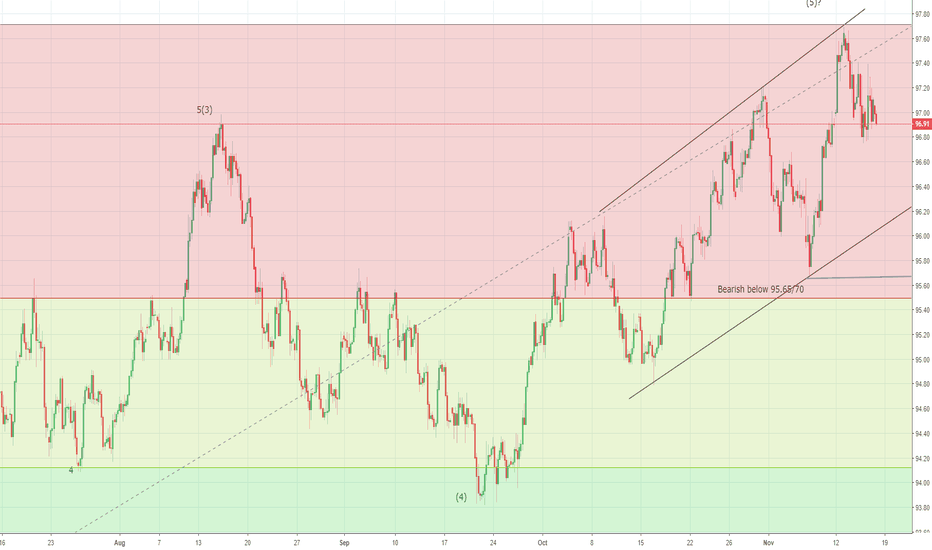 DXY: US Dollar Index drop to accelerate below 96.00 levels