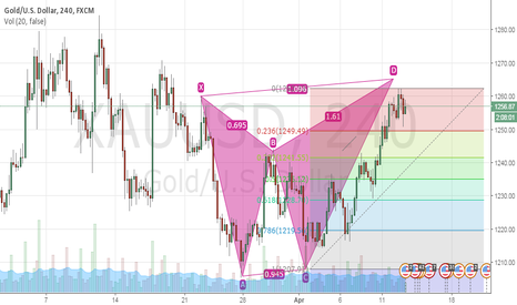 XAUUSD: Gold H4 Sell