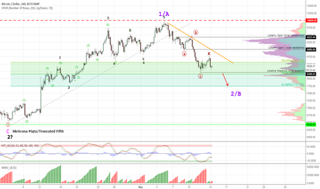 BTCUSD: Bitcoin #BTCUSD - more downside in view