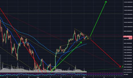 BTCUSDT: Треугольник по биткоину