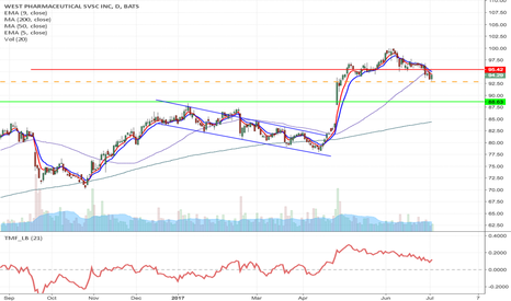 WST: WST - Inverse fallen angel formation short from $92.87 to $88.68
