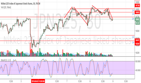 JPN225: NIKKEI   -  market maker cycle.  Double M  --  GOING DOWN !!!!!!