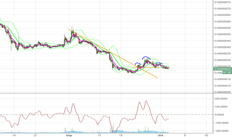 DOGEBTC: SHS BREAK. SHORT