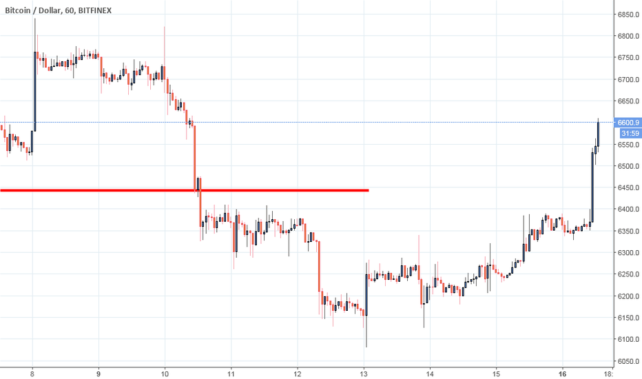 BTCUSD: BTC, long, breakout again...