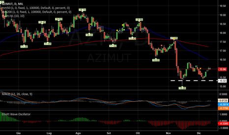 AZM: AZIMUT   -   Probabile UP