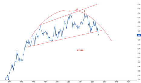 IWM/SPY: Russell SPX  ratio