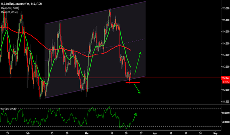 USDJPY: USDJPY possible move up..