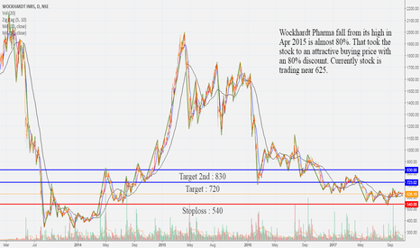 WOCKPHARMA: Wockhardt Pharma Ltd. Buy Every Low Dip With Support 540