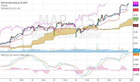 MAR: We like MAR in this week's MAP Recoomendations. Its headed to 60