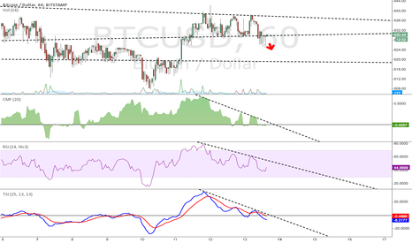 BTCUSD: Triple top and likely shallow decline short-term