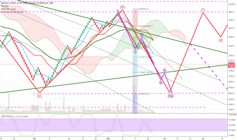 BTCUSD: BTC ... does Renko hold the key to unlocking the wave count?