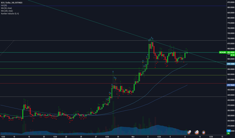 BCHUSD: BCHUSD is all the way up