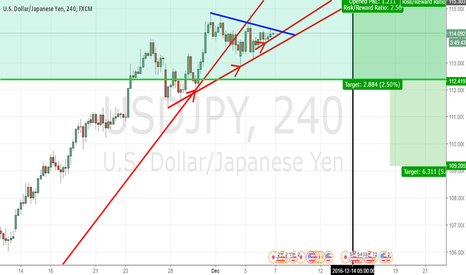 USDJPY: Buy the Rumor and Sell the Fact