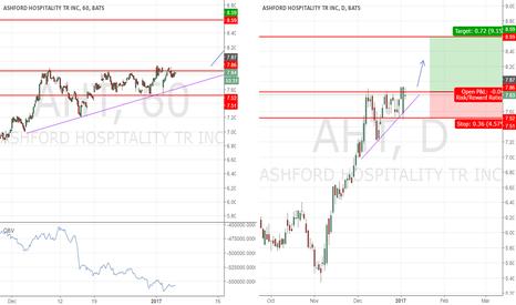 AHT: Bullish Triangle