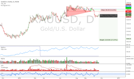 XAUUSD: Gold: The uptrend's cooked?