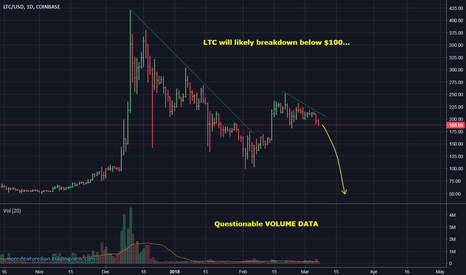 LTCUSD: LTC to break down below $100