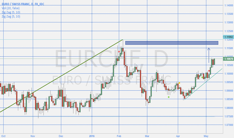 EURCHF: On A Way To New Daily Highs EURCHF