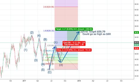 CL1!: Looking for /CL breakout and completion 3rd implusive wave
