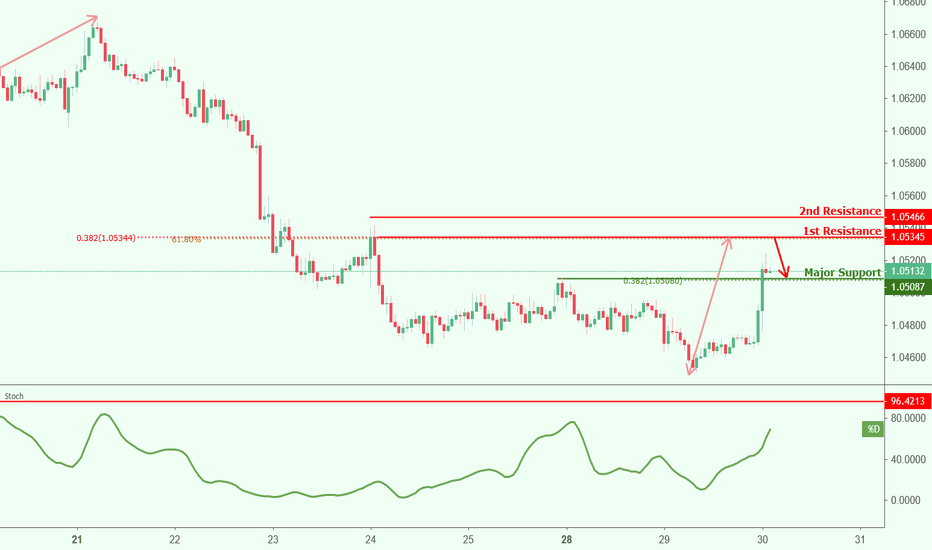 AUDNZD: AUDNZD approaching resistance, potential drop!