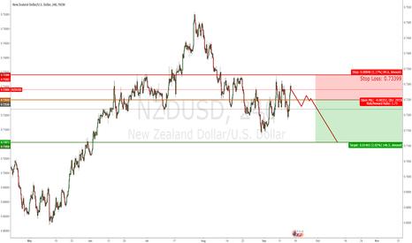 NZDUSD: NZD/USD Weekly - Short