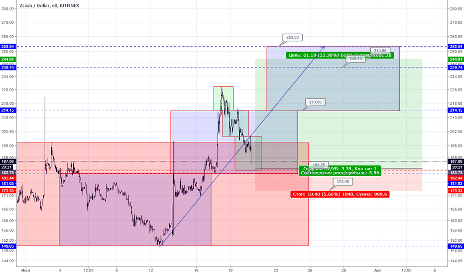 ZECUSD: ZECUSD 1h buy limit