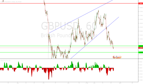 GBPUSD: Resistance turned support trending market