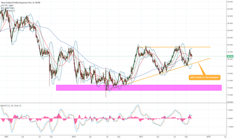 NZDJPY: NZDJPY - 1D - Pretty Wedge Formed