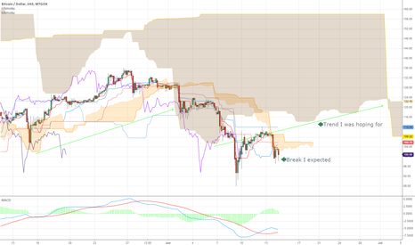 BTCUSD: Stumble or the end?