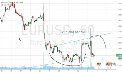 EURUSD: eurusd cup and handle at 1 hour