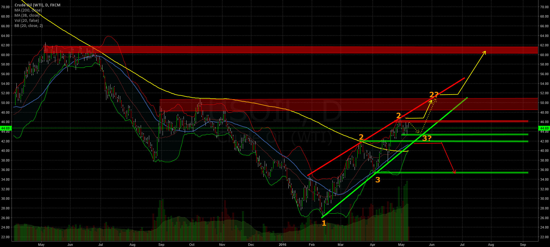 Last consolidation before we see the 50$?