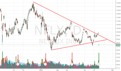 NFLX: Netflix - Bearish breakout with super strong volumes