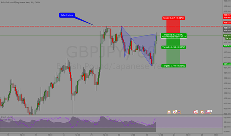 GBPJPY: Cypher at Daily structure
