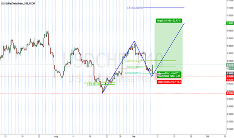 USDCHF: USDCHF ABCD potential