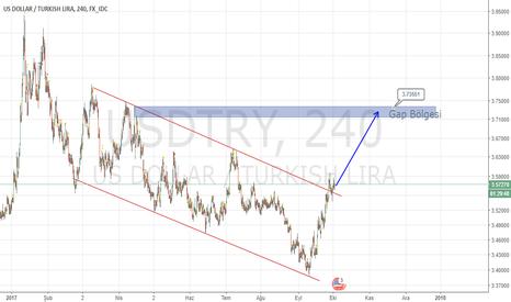 USDTRY: Dolar/TL 3.73 Hedefli Al