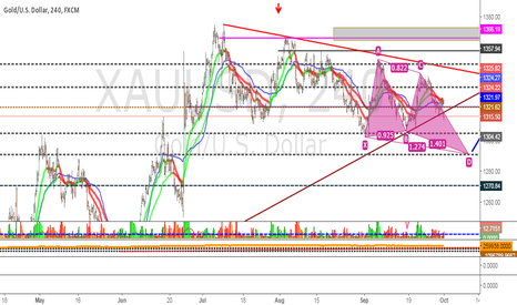 XAUUSD: Gold  - Possible Bullish Gartley I am waiting For