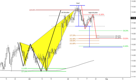 CHFJPY: (12h) 224 Bearish Shark & a right shoulder at 618 Retracement