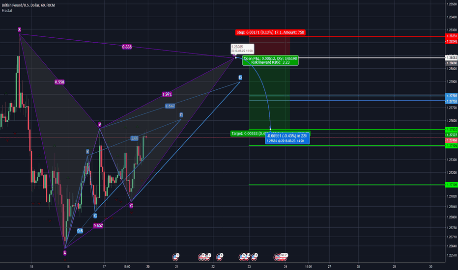 GBPUSD: Another one of those 2 AB=CD patterns
