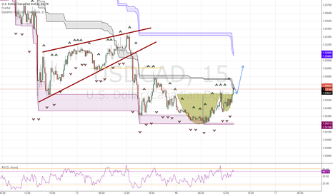 USDCAD: USDCAD possible cup with handle