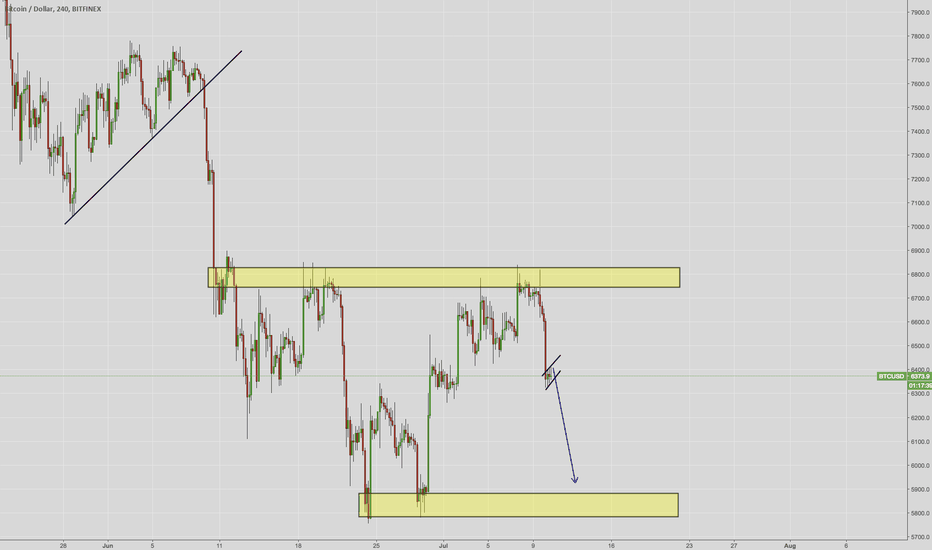 BTCUSD: One More Down For BTC - Possible Bearish Flag being formed on 1h