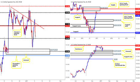 USDJPY: We see no alternative but to remain flat in this market...
