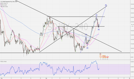 USDJPY: usdjpy ready for the 5th wave !!!