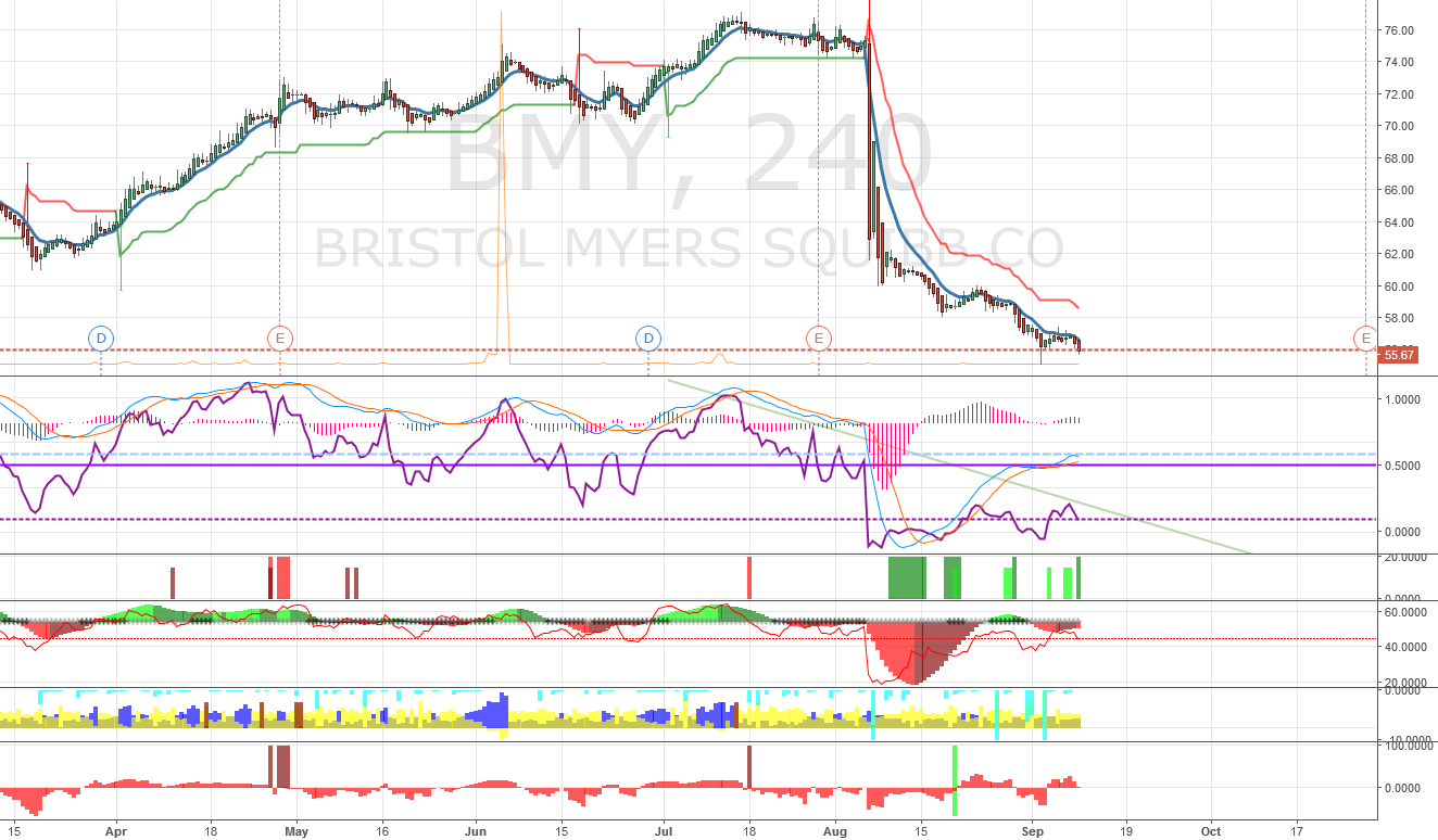 BMY getting ready for a bullish breakout