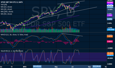 SPY: Bearish MACD divergence.