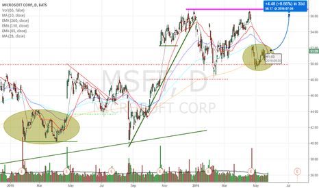 MSFT: Heading to Highs